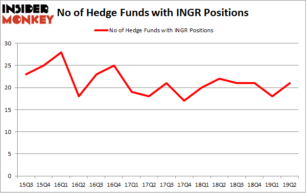 No of Hedge Funds with INGR Positions