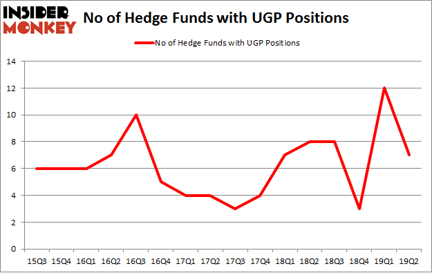 No of Hedge Funds with UGP Positions