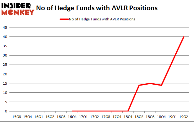 No of Hedge Funds with AVLR Positions