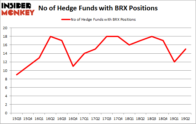 No of Hedge Funds with BRX Positions