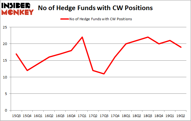No of Hedge Funds with CW Positions