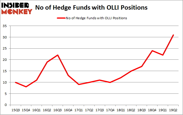 No of Hedge Funds with OLLI Positions