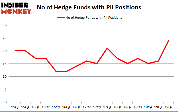 No of Hedge Funds with PII Positions