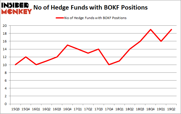 No of Hedge Funds with BOKF Positions