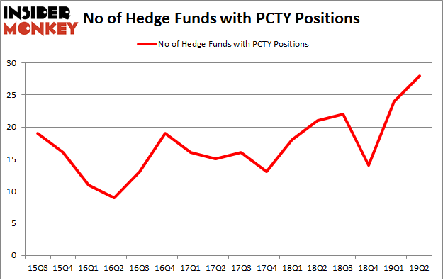 No of Hedge Funds with PCTY Positions