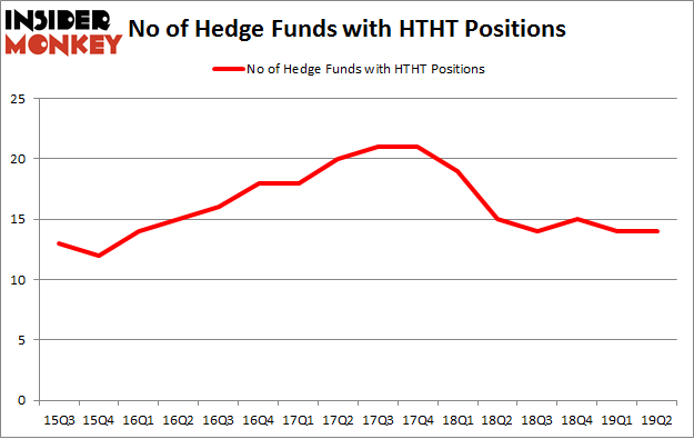 No of Hedge Funds with HTHT Positions