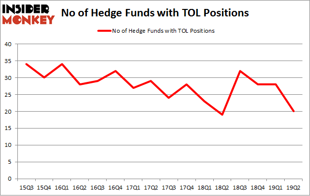 No of Hedge Funds with TOL Positions