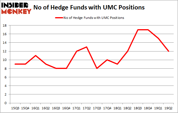 No of Hedge Funds with UMC Positions