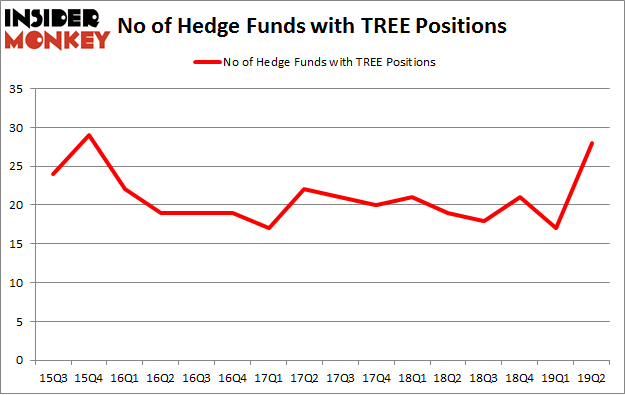 No of Hedge Funds with TREE Positions