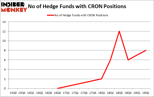 No of Hedge Funds with CRON Positions