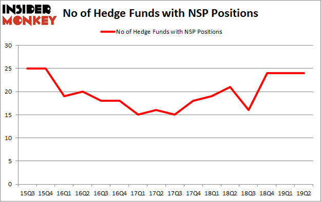No of Hedge Funds with NSP Positions