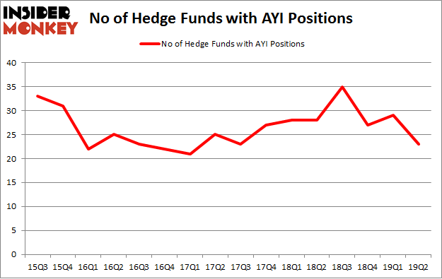 No of Hedge Funds with AYI Positions