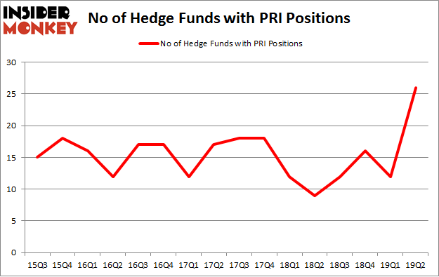 No of Hedge Funds with PRI Positions