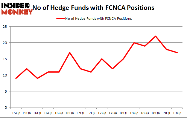 No of Hedge Funds with FCNCA Positions