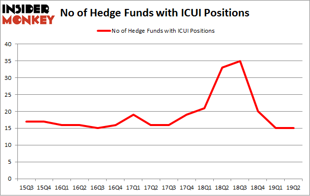 No of Hedge Funds with ICUI Positions