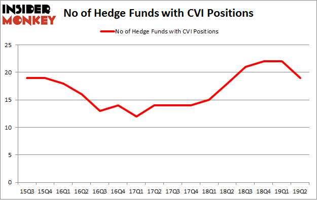 No of Hedge Funds with CVI Positions