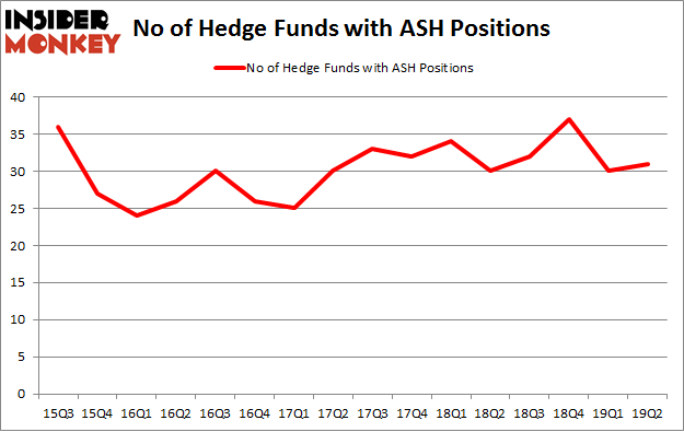 No of Hedge Funds with ASH Positions