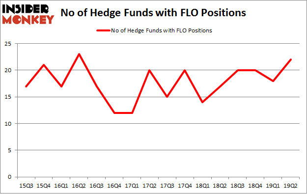 No of Hedge Funds with FLO Positions