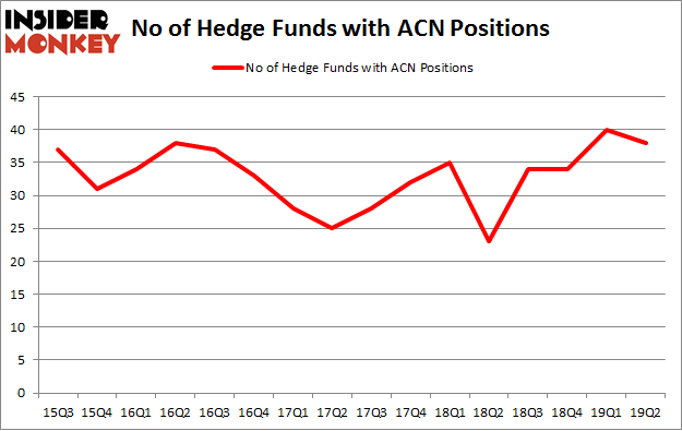 No of Hedge Funds with ACN Positions
