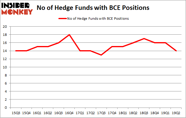 No of Hedge Funds with BCE Positions