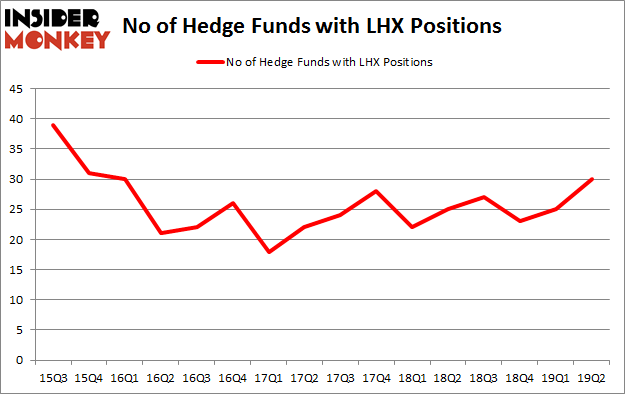 No of Hedge Funds with LHX Positions