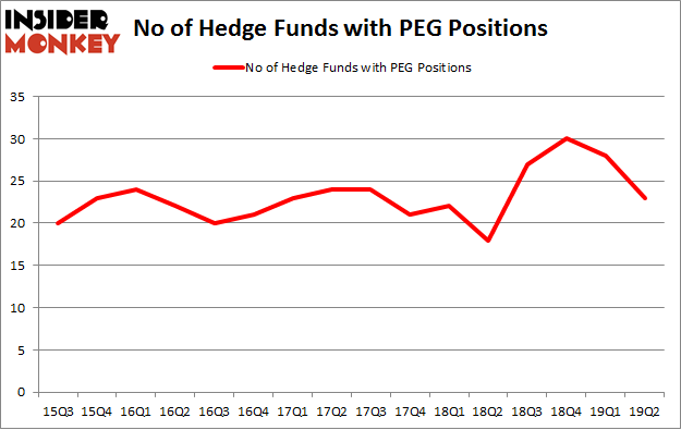 No of Hedge Funds with PEG Positions