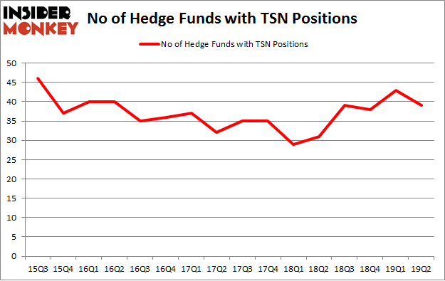 No of Hedge Funds with TSN Positions