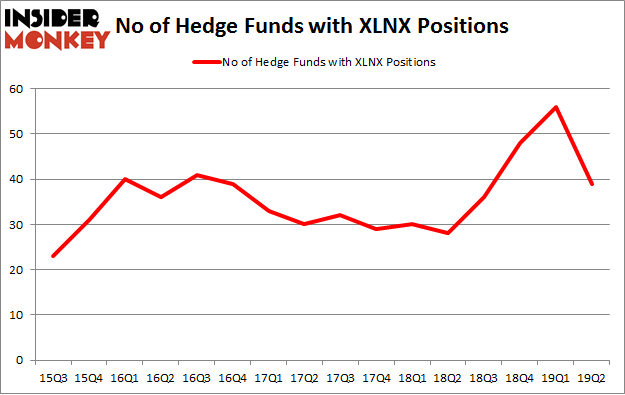 No of Hedge Funds with XLNX Positions