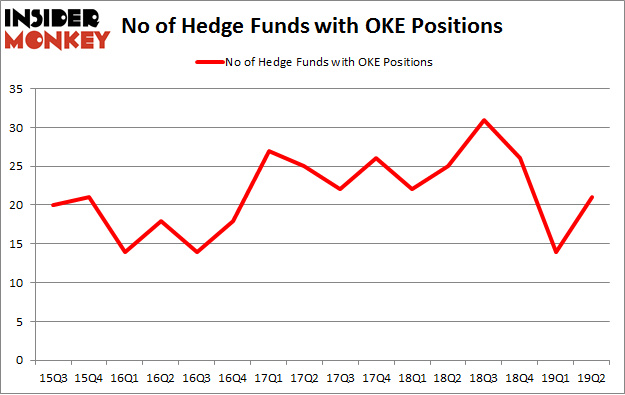 No of Hedge Funds with OKE Positions