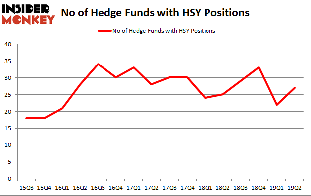 No of Hedge Funds with HSY Positions