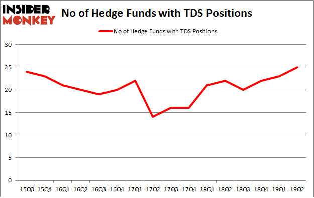 No of Hedge Funds with TDS Positions
