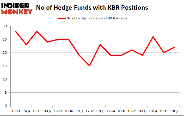 No of Hedge Funds with KBR Positions