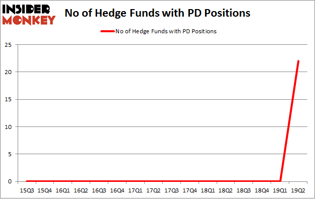 No of Hedge Funds with PD Positions