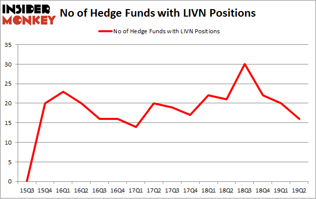 No of Hedge Funds with LIVN Positions