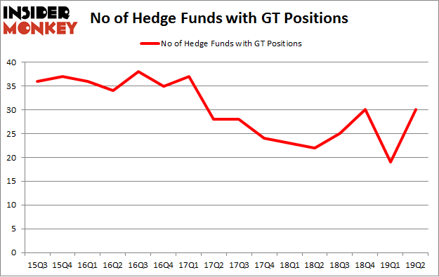 No of Hedge Funds with GT Positions