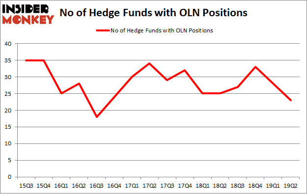 No of Hedge Funds with OLN Positions