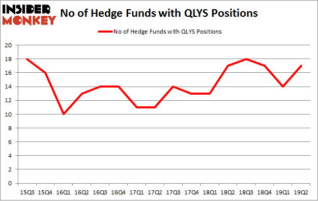 No of Hedge Funds with QLYS Positions