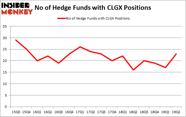 No of Hedge Funds with CLGX Positions