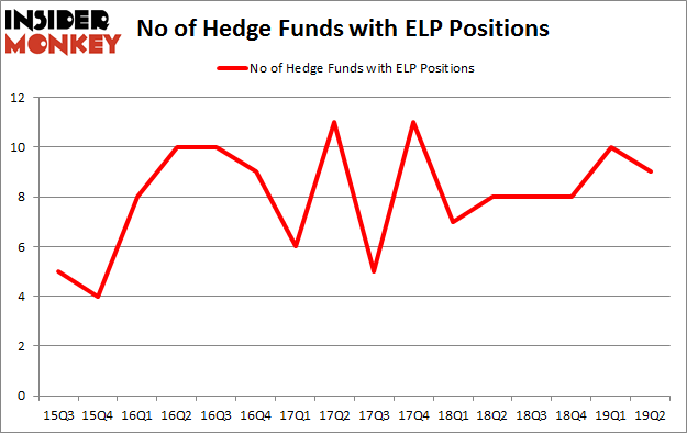 No of Hedge Funds with ELP Positions