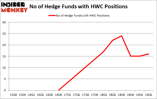 No of Hedge Funds with HWC Positions