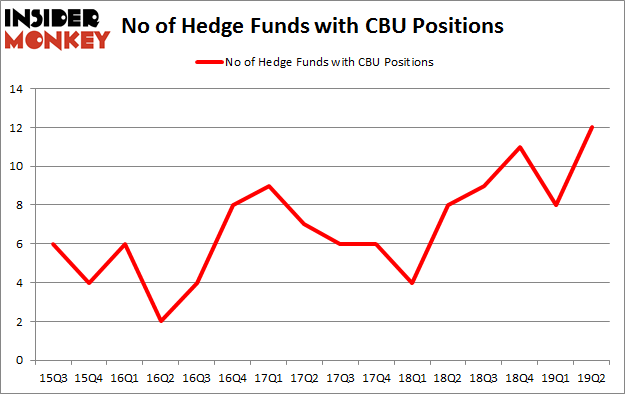 No of Hedge Funds with CBU Positions