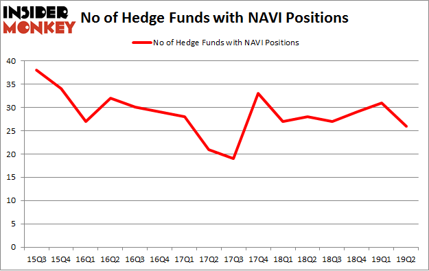 No of Hedge Funds with NAVI Positions