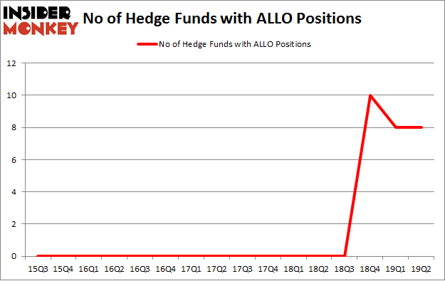 No of Hedge Funds with ALLO Positions