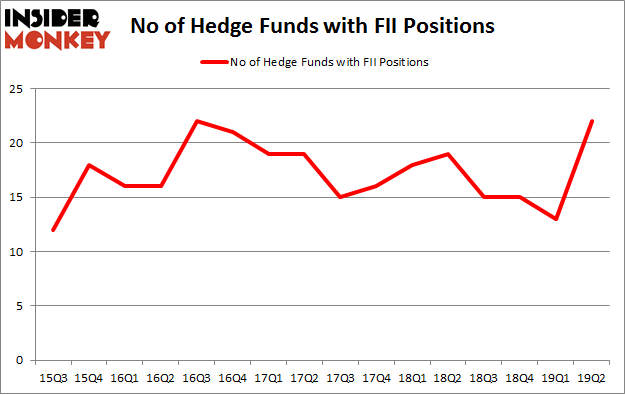 No of Hedge Funds with FII Positions