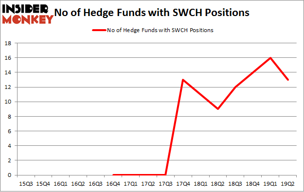 No of Hedge Funds with SWCH Positions