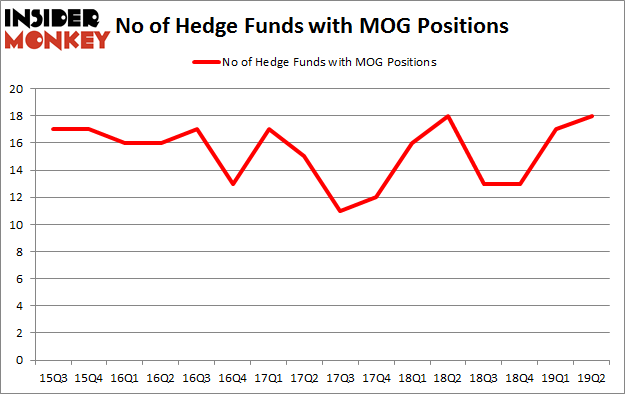 No of Hedge Funds with MOG Positions