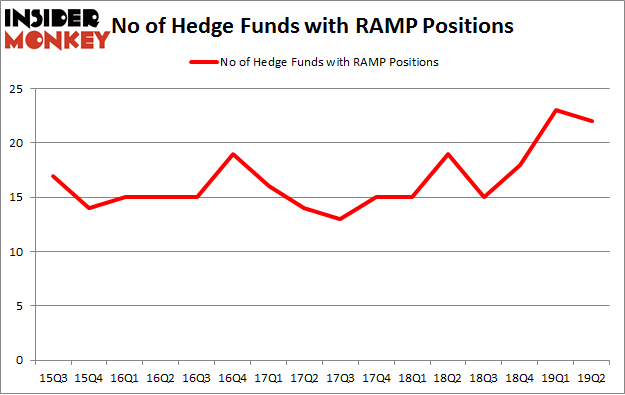 No of Hedge Funds with RAMP Positions