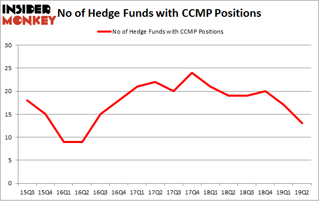 No of Hedge Funds with CCMP Positions