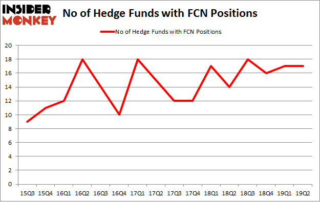 No of Hedge Funds with FCN Positions