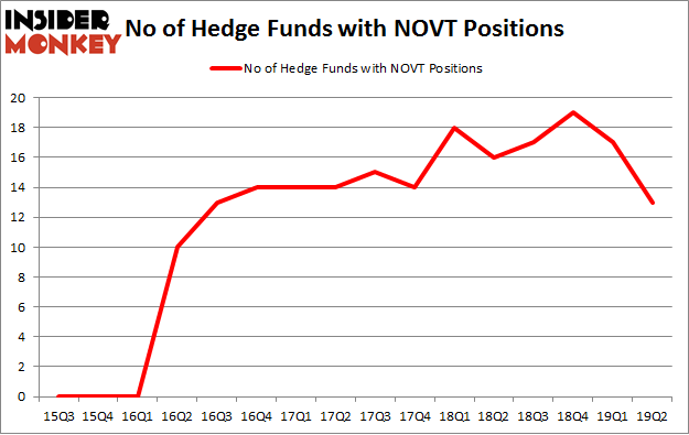 No of Hedge Funds with NOVT Positions